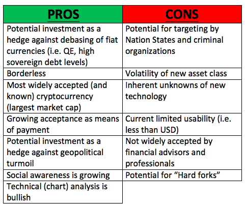 Pros and cons of accepting cryptocurrency