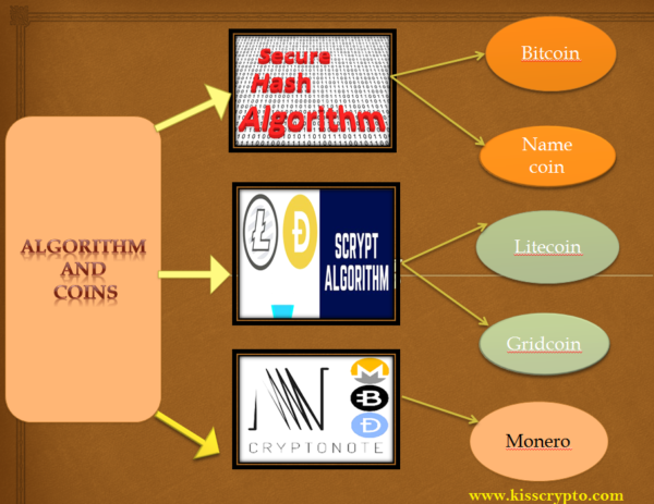 Algorithms and coins