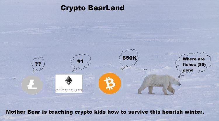 crypto bearland