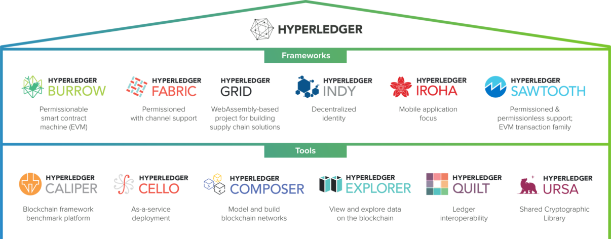 hyperledger framework/tools