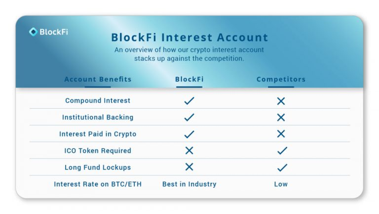 Blockfi Launches