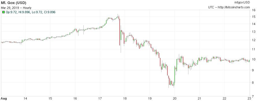 BTC Crash 3