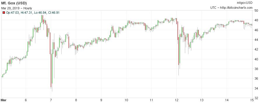 BTC Crash 4