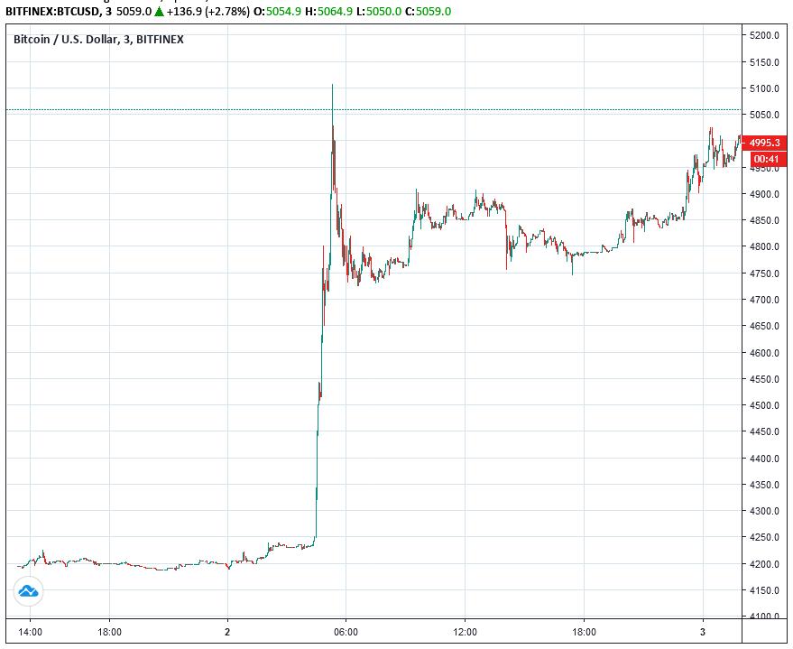bitcoin price jump chart m3