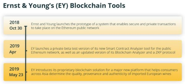 earnest & young blockchain tools