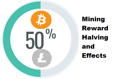 Mining reward halving