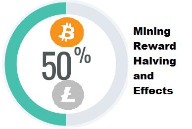 Mining reward halving