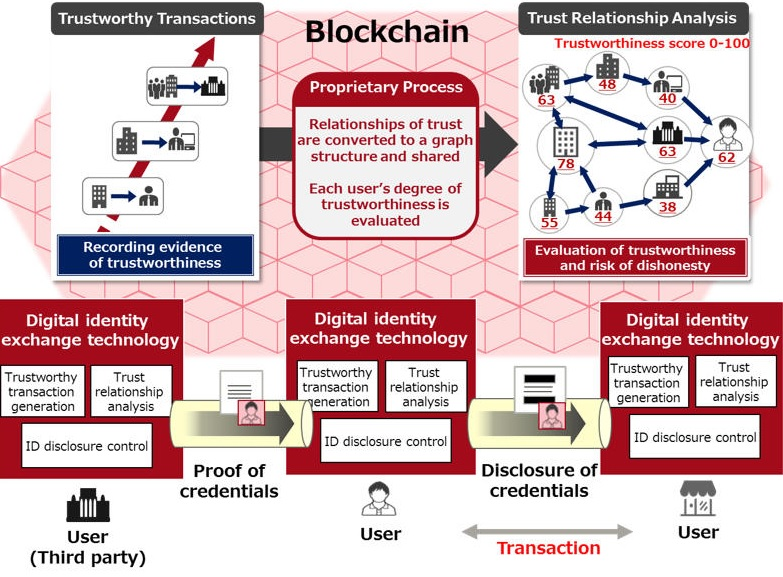Fujitsu blockchain identity solution