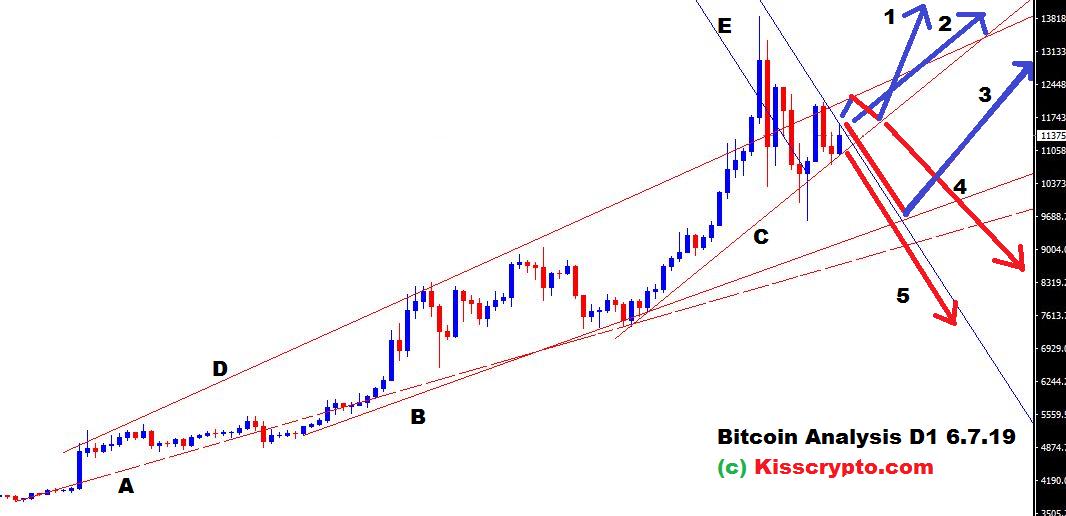 bitcoin d1 analysis bullish outlook