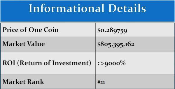 iota informational details